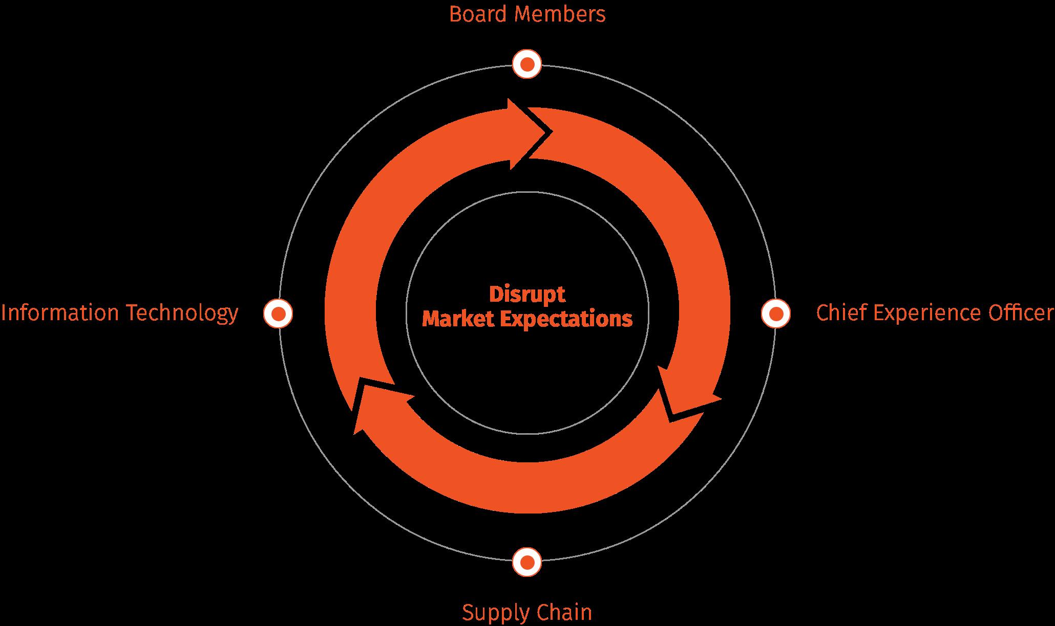 Disrupt market expectations circle